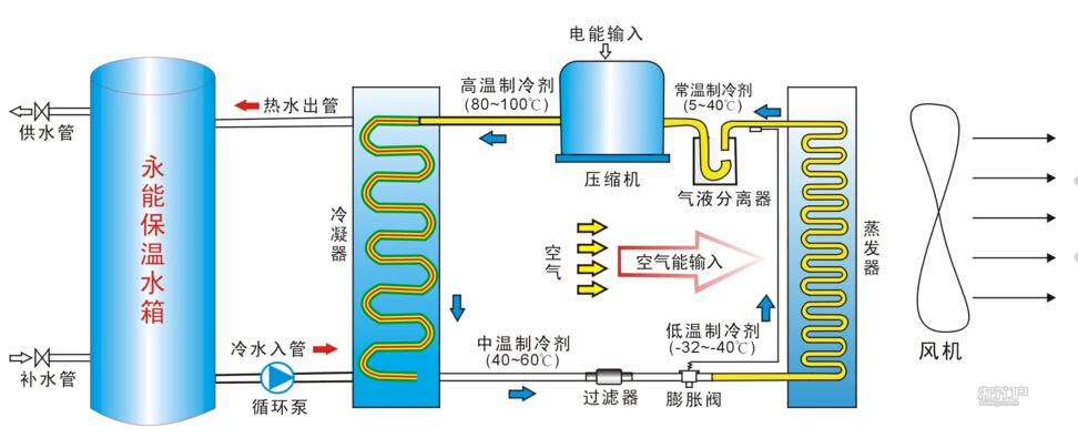 空气能热水器是继燃气热水器,电热水器,太阳能热水器之后的最新一代